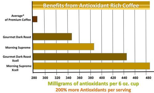 Antioxidant compare chart